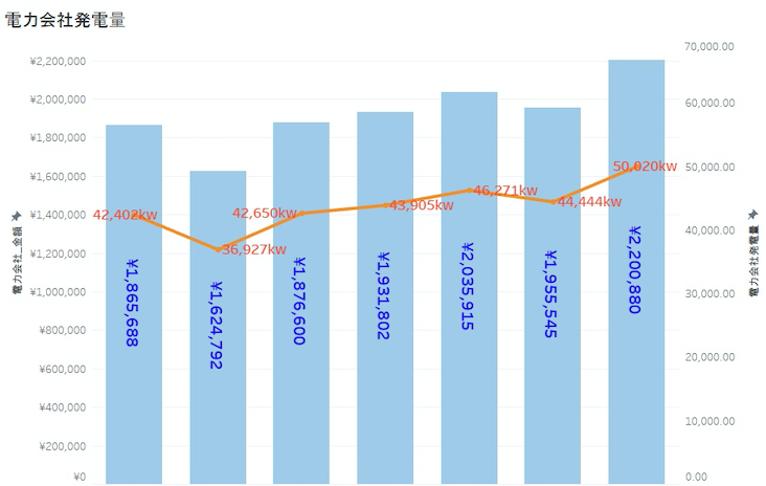 電力会社データ分析